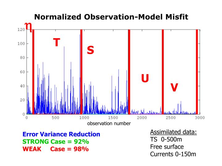 Normalized Observation-Model Misfit