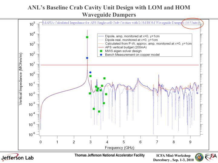 ANL's Baseline Crab Cavity Unit Design with LOM and HOM Waveguide Dampers