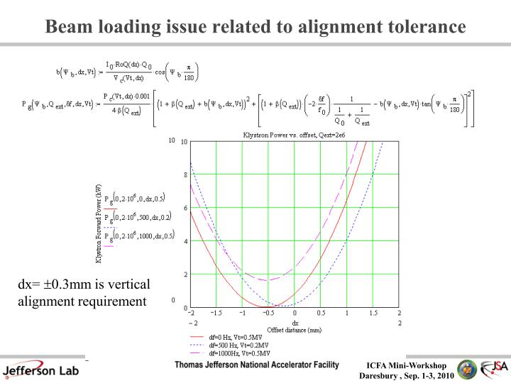 Beam loading issue related to alignment tolerance