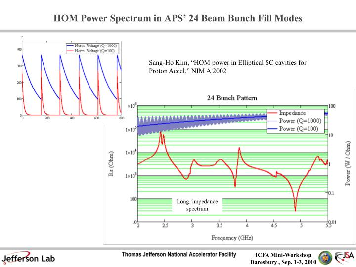 HOM Power Spectrum in APS' 24 Beam Bunch Fill Modes