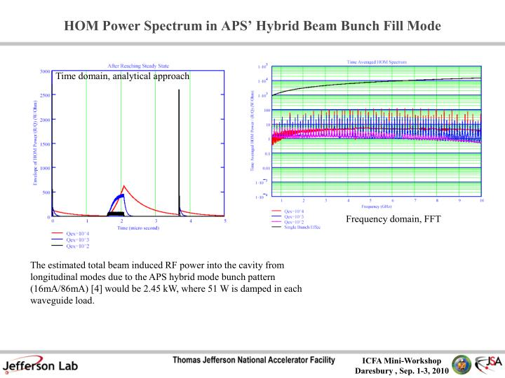 HOM Power Spectrum in APS' Hybrid Beam Bunch Fill Mode