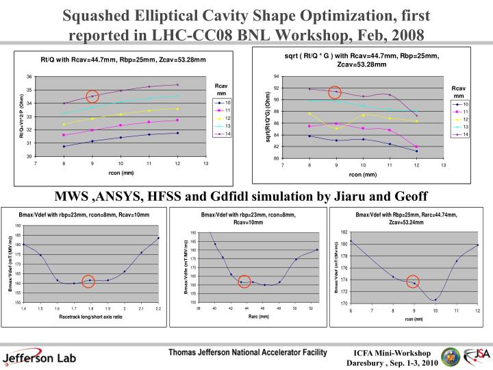 Squashed Elliptical Cavity Shape Optimization, first reported in LHC-CC08 BNL Workshop, Feb, 2008