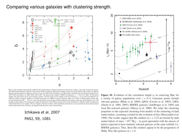 Comparing various galaxies with clustering strength.