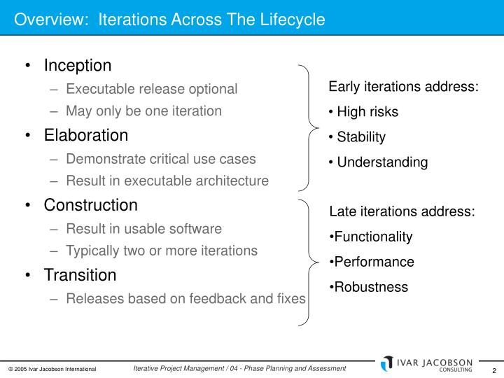 Overview:  Iterations Across The Lifecycle