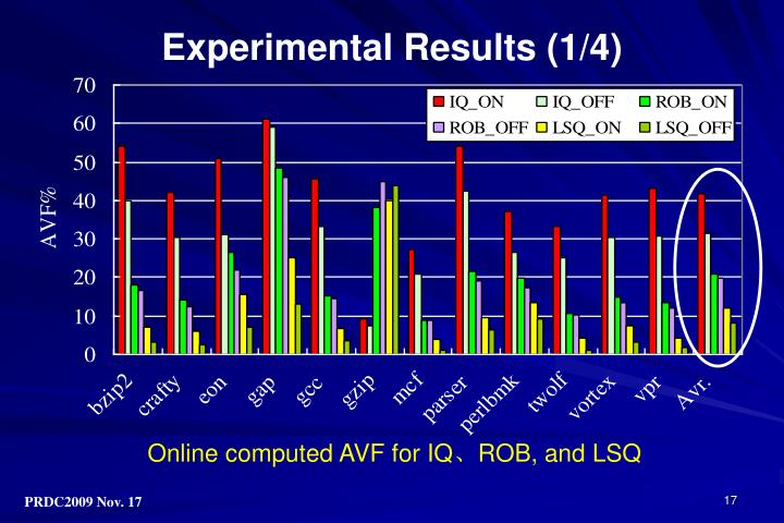 Experimental Results (1/4)