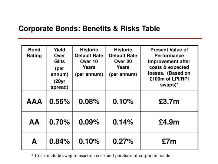 Corporate Bonds: Benefits & Risks Table