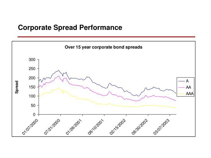 Corporate Spread Performance