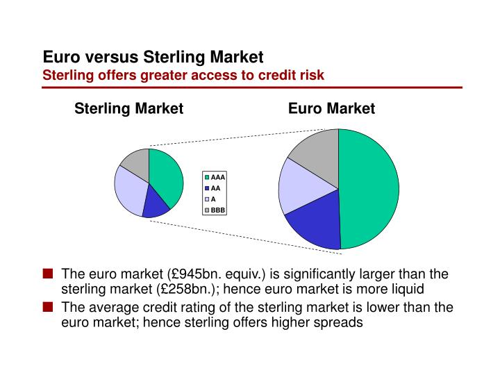 The euro market (£945bn. equiv.) is significantly larger than the sterling market (£258bn.); hence euro market is more liquid