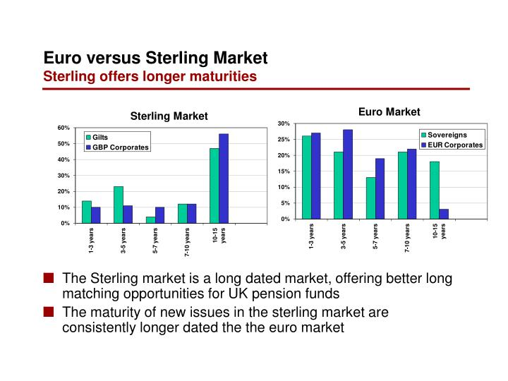 The Sterling market is a long dated market, offering better long matching opportunities for UK pension funds