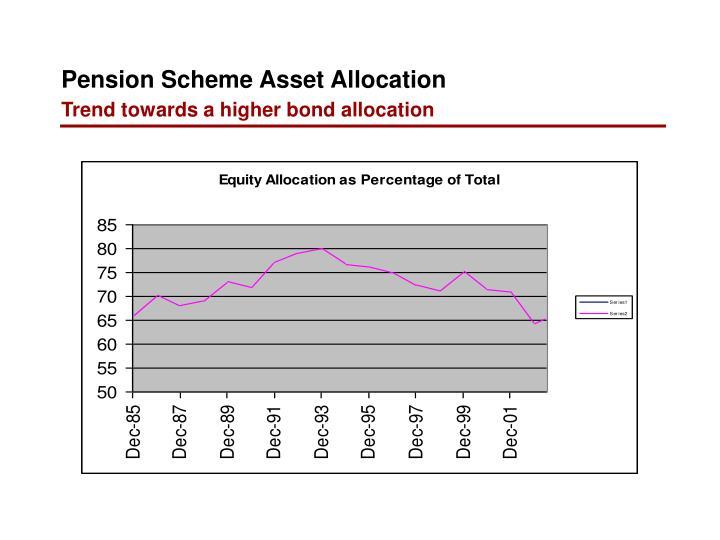 Pension Scheme Asset Allocation