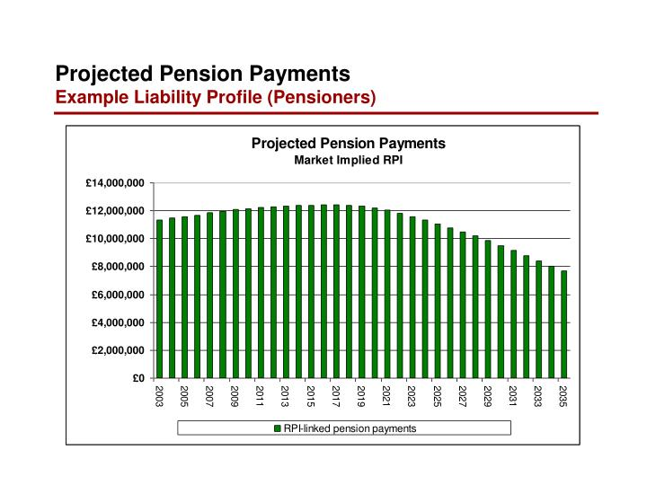 Projected Pension Payments