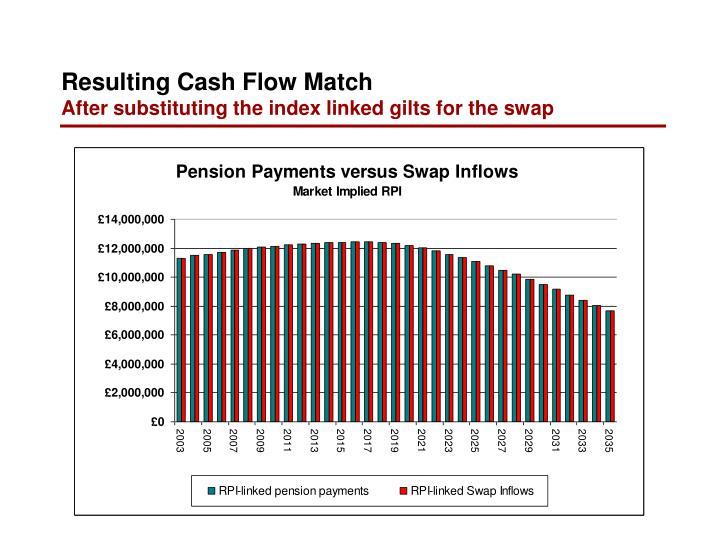Resulting Cash Flow Match