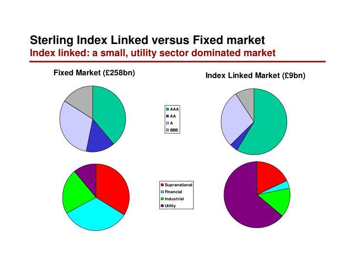 Sterling Index Linked versus Fixed market