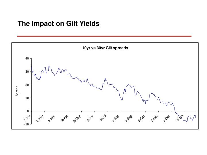 The Impact on Gilt Yields