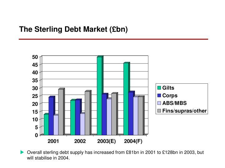 The Sterling Debt Market (£bn)