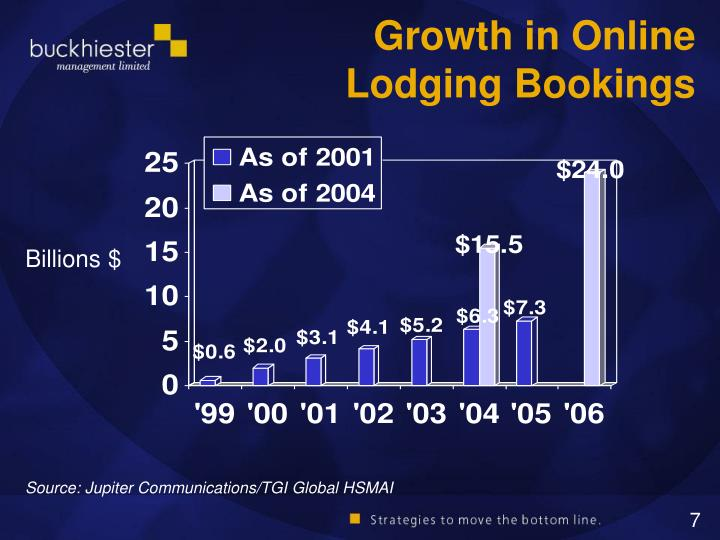 Growth in Online