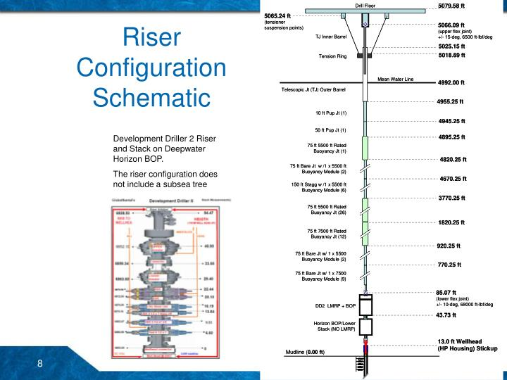 Riser Configuration Schematic