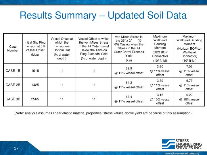 Results Summary – Updated Soil Data