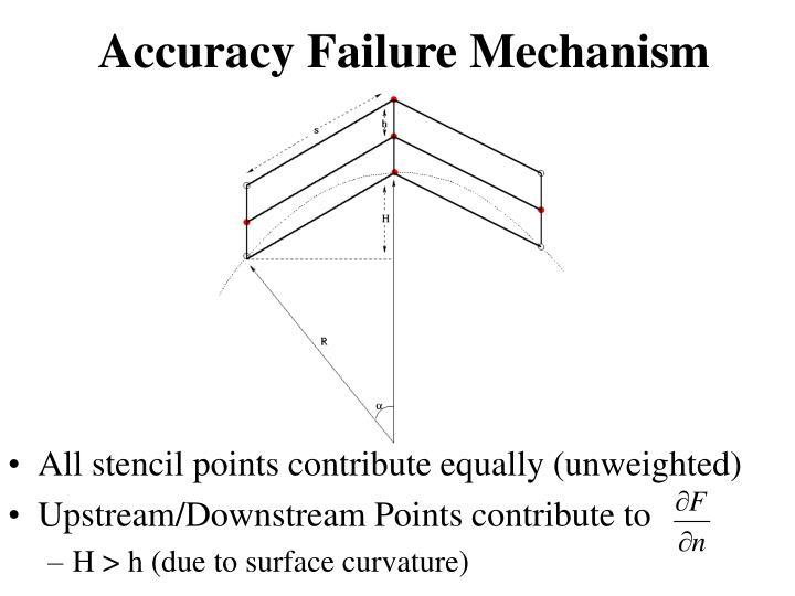Accuracy Failure Mechanism