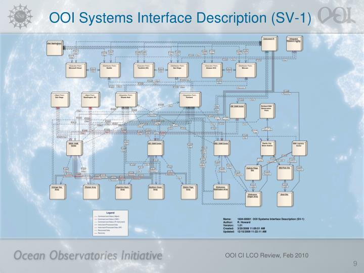 OOI Systems Interface Description (SV-1)