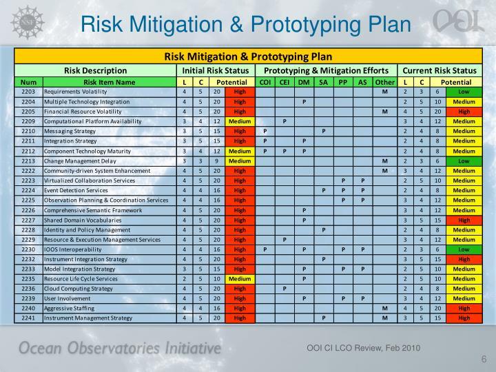 Risk Mitigation & Prototyping Plan