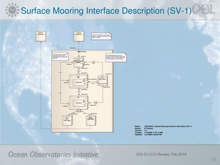 Surface Mooring Interface Description (SV-1)