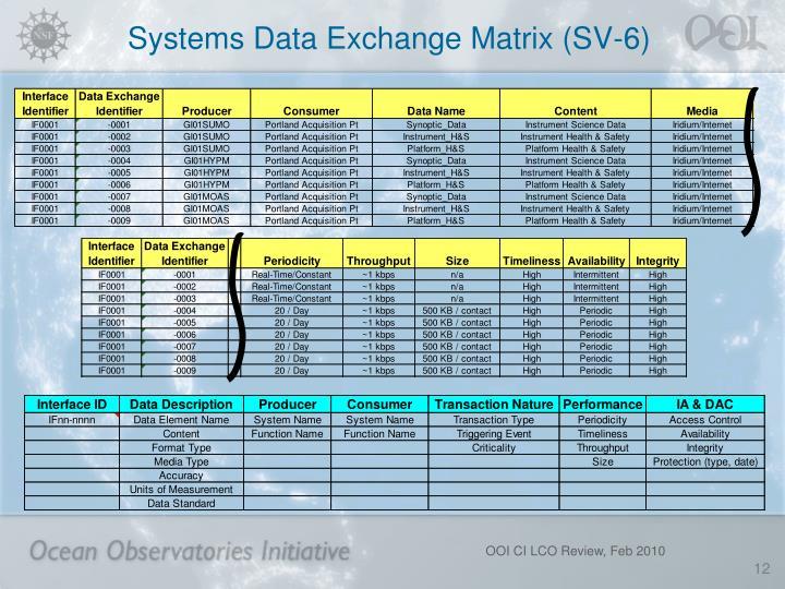 Systems Data Exchange Matrix (SV-6)