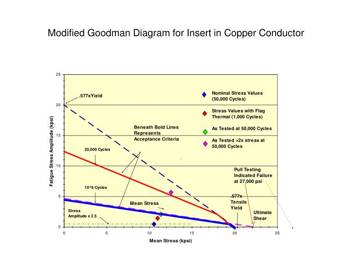 Modified Goodman Diagram for Insert in Copper Conductor