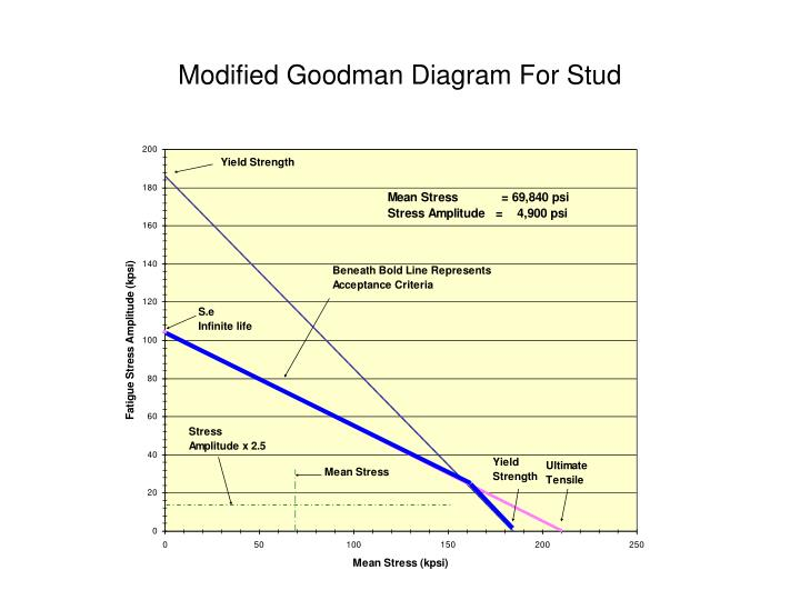 Modified Goodman Diagram For Stud