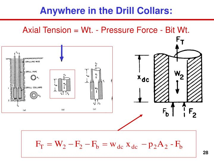 Anywhere in the Drill Collars: