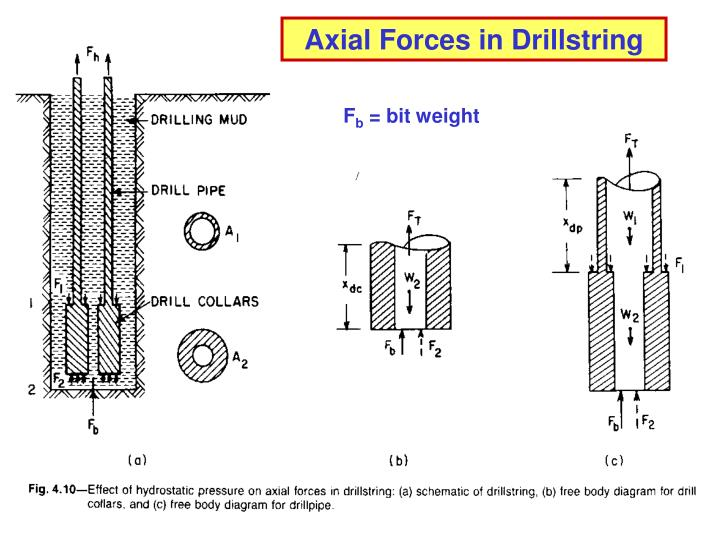 Axial Forces in Drillstring
