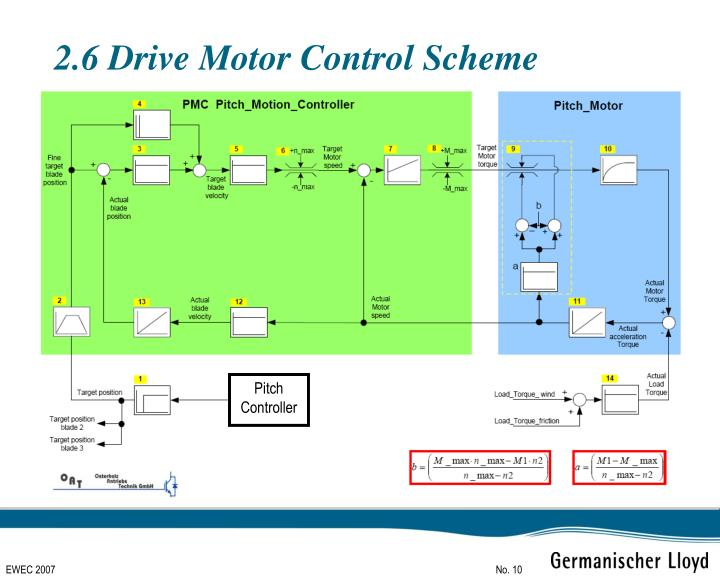 2.6 Drive Motor Control Scheme