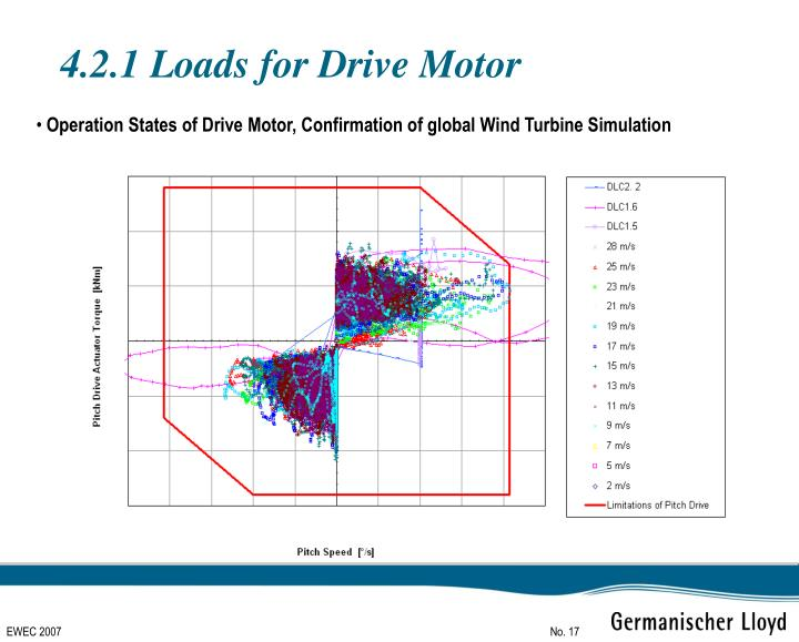 4.2.1 Loads for Drive Motor