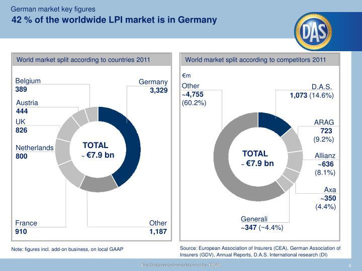 42 % of the worldwide LPI market is in Germany