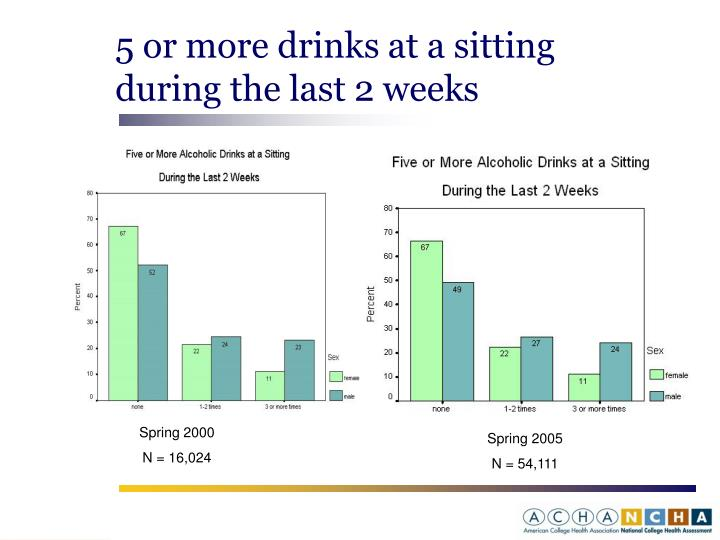 5 or more drinks at a sitting during the last 2 weeks