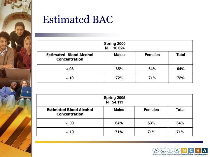 Estimated BAC