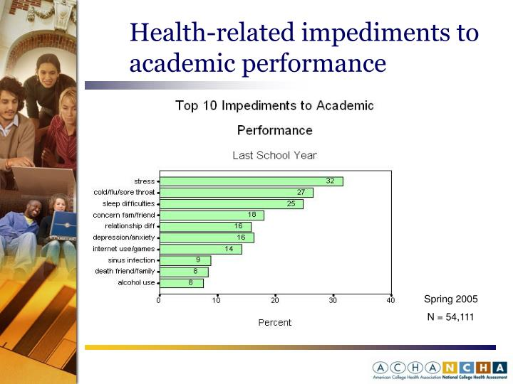 Health-related impediments to academic performance