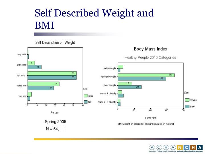 Self Described Weight and BMI