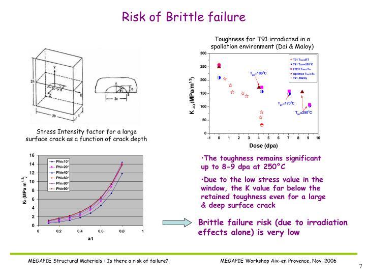 Risk of Brittle failure
