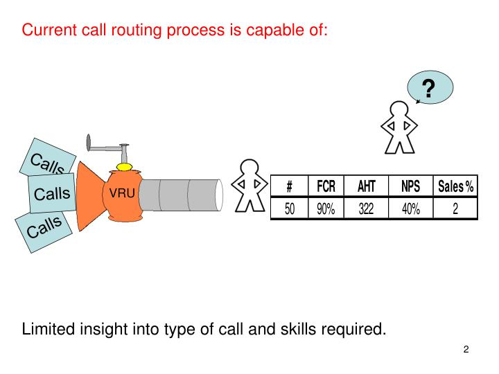 Current call routing process is capable of