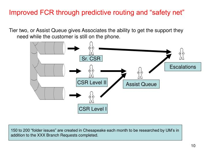 "Improved FCR through predictive routing and ""safety net"""