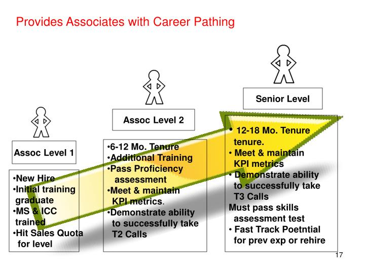 Provides Associates with Career Pathing