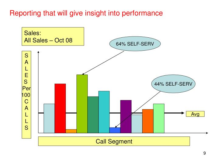 Reporting that will give insight into performance