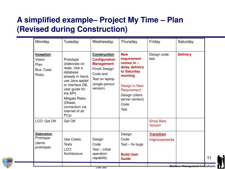 A simplified example– Project My Time – Plan (Revised during Construction)