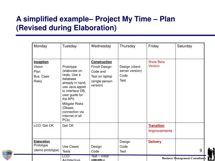 A simplified example– Project My Time – Plan (Revised during Elaboration)