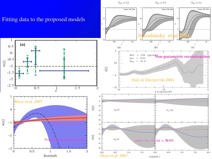 Fitting data to the proposed models