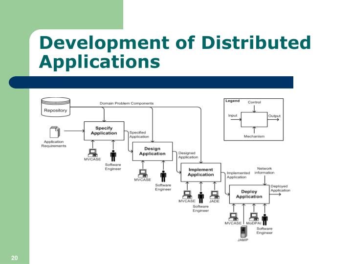 Development of Distributed Applications