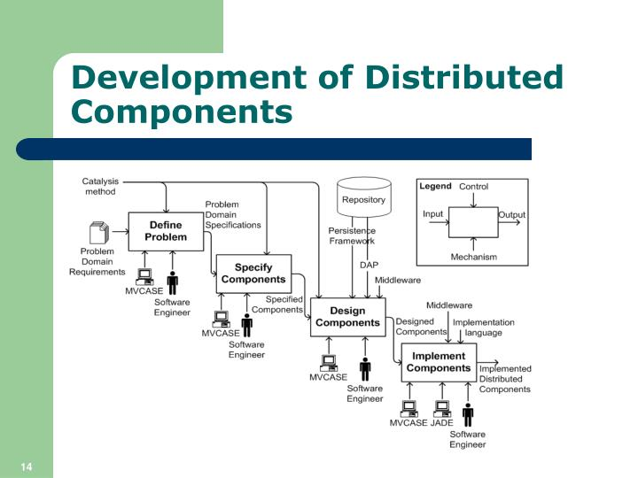 Development of Distributed Components