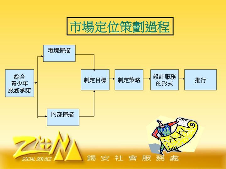 市場定位策劃過程