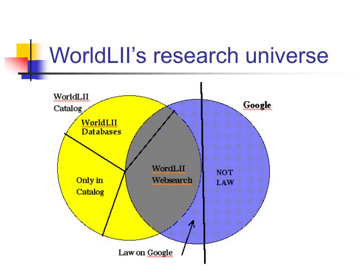 WorldLII's research universe